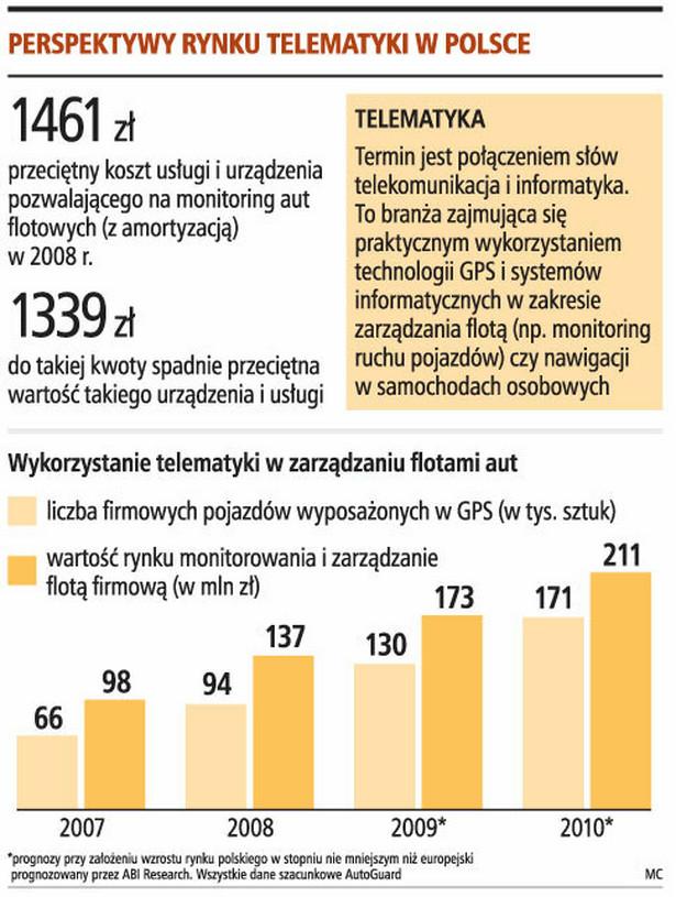 Perspektywy rynku telematyki w Polsce