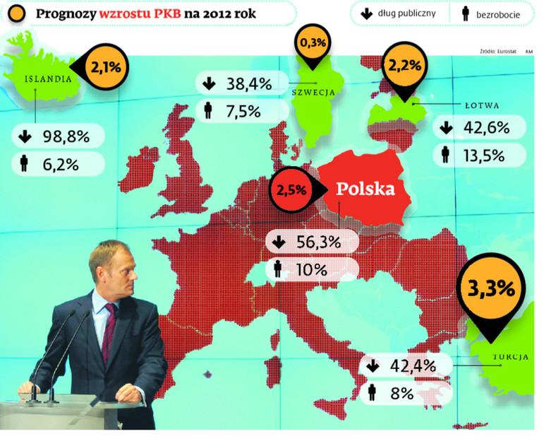 Prognozy wzrostu PKB na 2012 rok