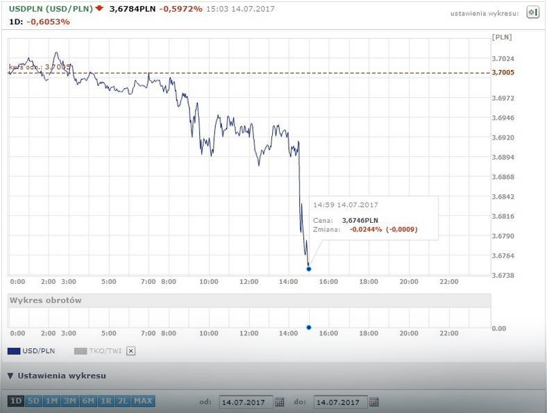 USD/PLN - wykres dzienny