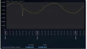 Kolejny rekord Steama - 8,5 mln zalogowanych graczy