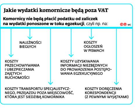 Jakie wydatki komornicze będą poza VAT