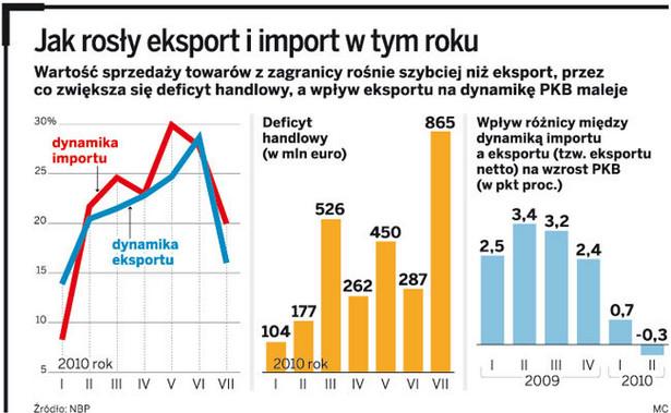 Jak rosły eksport i import w tym roku