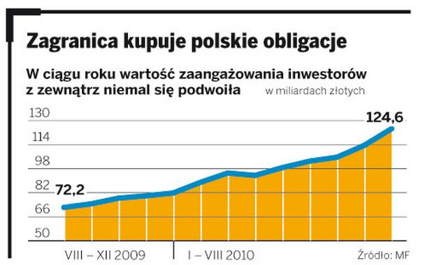 Zagranica kupuje polskie obligacje