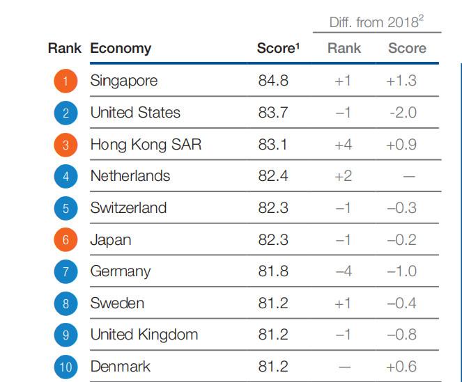 Top 10 global competitive economies (WEF)