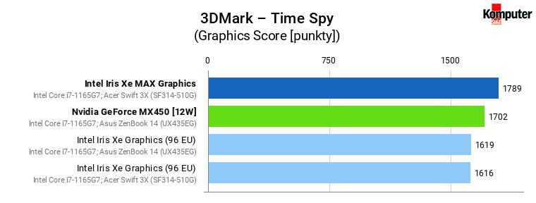 Iris Xe vs Iris Xe MAX vs GeForce MX450 – 3DMark – Time Spy