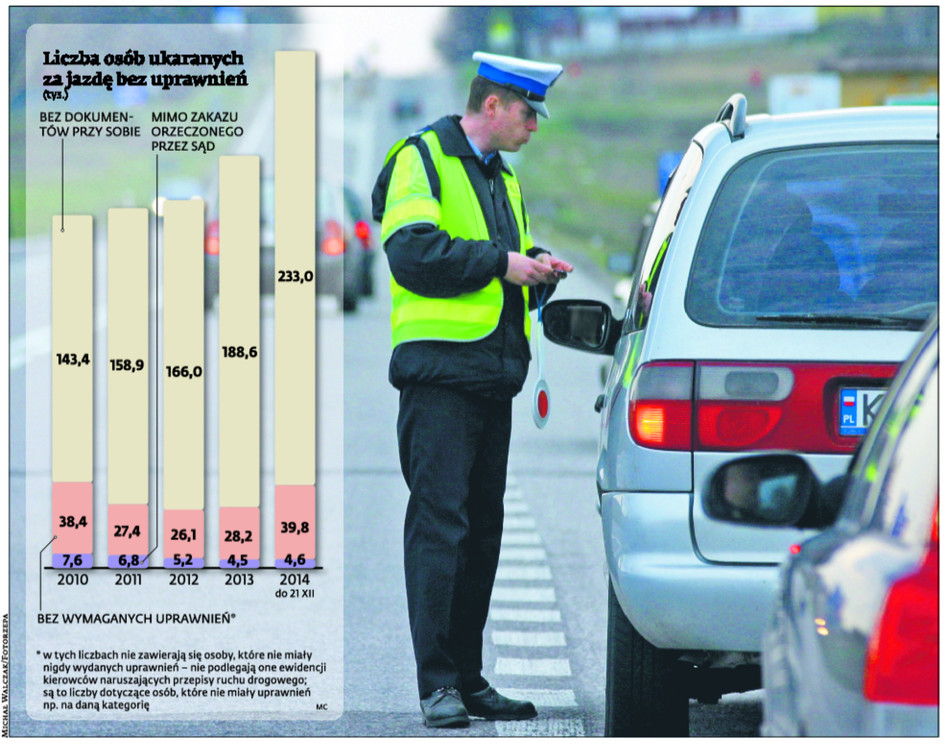 Liczba ukaranych za jazdę bez uprawnień