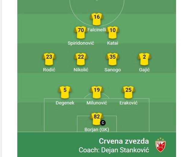 Zvezda - sastav za meč protiv Hofenhajma u 1. kolu Lige Evrope