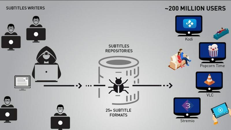 Napisy do filmów sposobem na przejęcie urządzenia przez hakerów