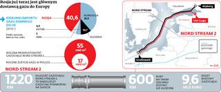 Parlament UE włącza się do gry o Nord Stream 2