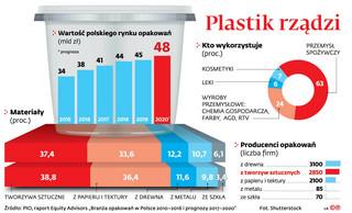 Opłata od niepoddanych recyklingowi opakowań z tworzyw sztucznych. Kto zapłaci?