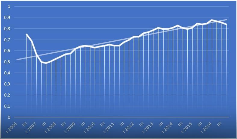 Dziesięcioletni trend wzrostowy średniej dostępności mieszkania w mkw. za przeciętne wynagrodzenie w sektorze przedsiębiorstw na siedmiu głównych rynkach nieruchomości kraju (opracowanie: RynekPierwotny.pl na podst. NBP)