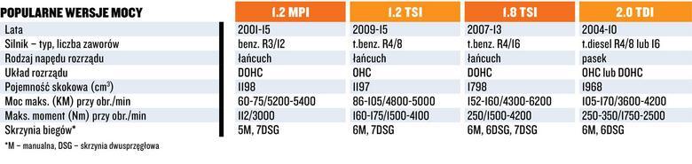 Ryzykowne silniki stosowane wSkodach.