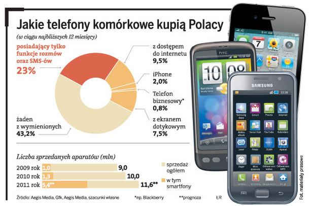 Jakie telefony komórkowe kupią Polacy