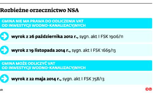 Rozbieżne orzecznictwo NSA
