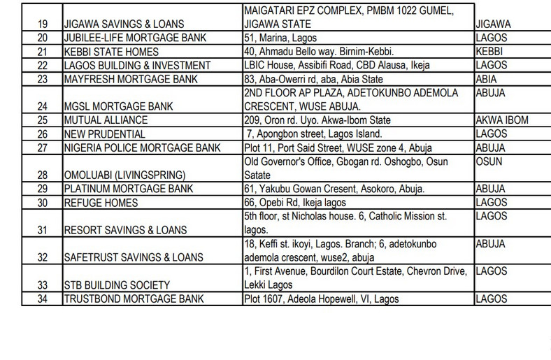 List of primary mortgage banks in Nigeria