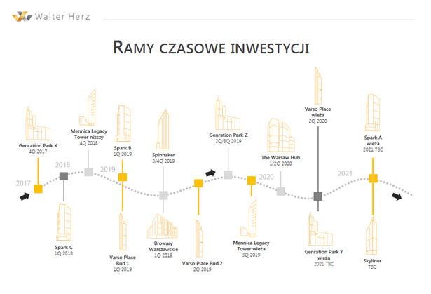 Większość spośród projektów, w których zaplanowana została realizacja najwyższych budynków w Warszawie jest już w budowie. Niemal wszystkie wysokościowce usytuowane będą w okolicy ronda Daszyńskiego, najwyższy obiekt stanie w sąsiedztwie dworca Centralnego. Wieże biurowe powstaną m.in. w inwestycji Generation Park, Spark, Mennica Legacy, Varso, Spinnaker, Browary Warszawskie, The Warsaw Hub i Skyliner. Kompleksy, w których zwykle zaprojektowane zostało kilka budynków, prowadzone są etapami. Drapacze chmur, które są w nich przewidziane, budowane będą przeważnie w ostatnich fazach inwestycji - podają specjaliści Walter Herz.
