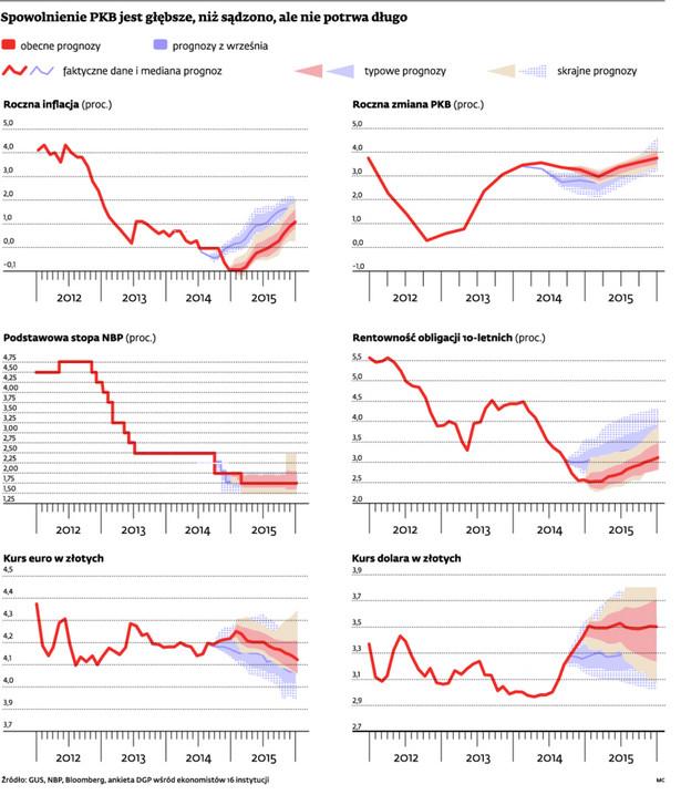 Spowolnienie PKB jest głębsze niż sądzono, ale nie potrwa długo