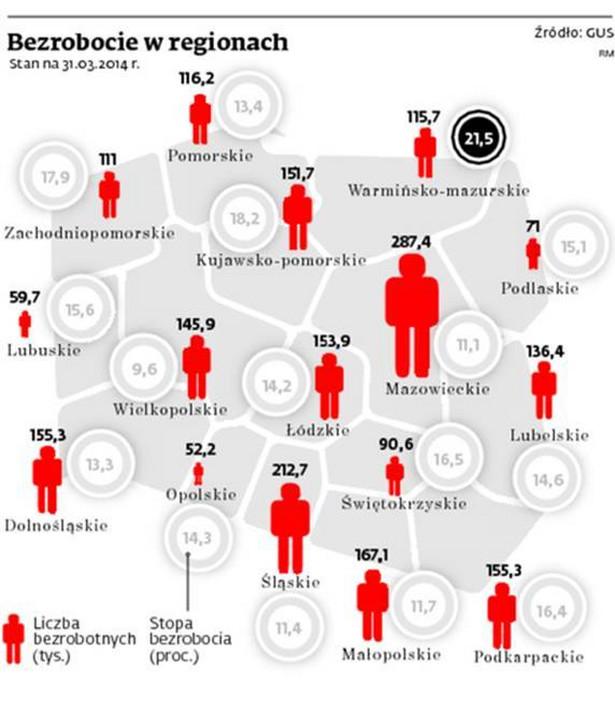 Bezrobocie w regionach
