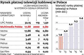 Multimedia Polska stawia teraz na telewizję cyfrową