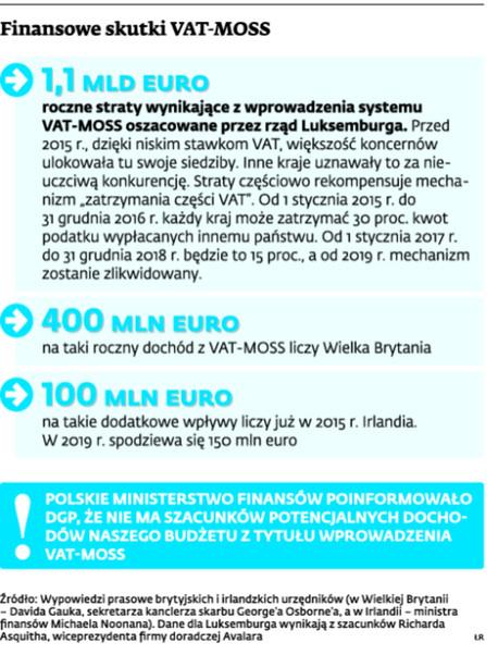 Finansowe skutki VAT-MOSS