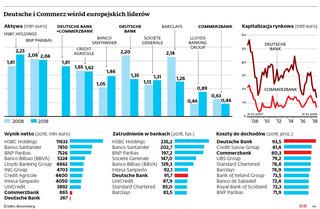Deutsche Bank + Commerzbank: Wielka fuzja czy ogromny niewypał?