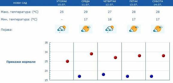 Novi Sad, prognoza do subote
