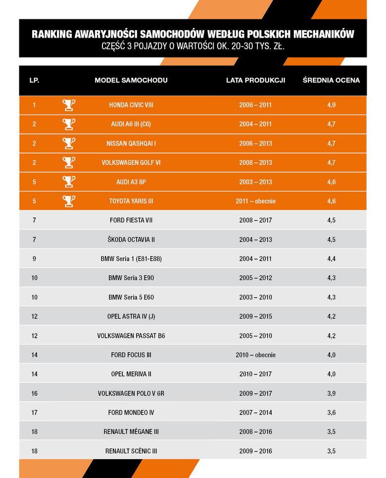 Ranking awaryjności samochodów kosztujących 20-30 tys. zł