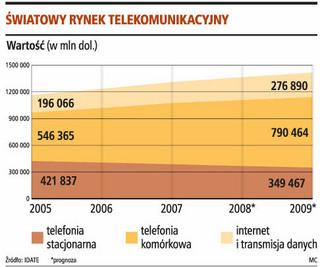 Przychody sieci komórkowych wyższe o 10 proc.