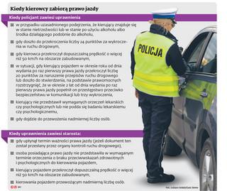 Jeśli kierowca mimo zatrzymania prawa jazdy, wsiądzie za kierownicę, może otrzymać 10-krotnie wyższy mandat