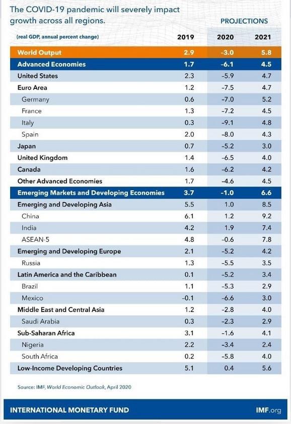 Najnoviji pregled MMF projekcija rasta svetskih ekonomija