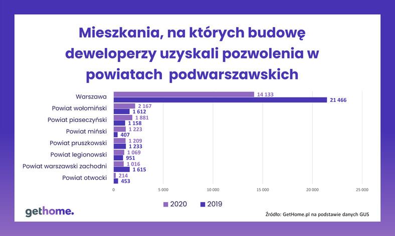 Mieszkania, na budowę których deweloperzy uzyskali pozwolenia w powiatach warszawskich