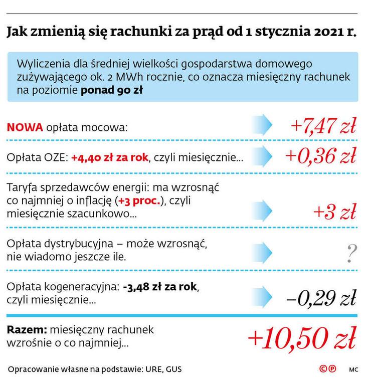 Jak zmienią się rachunki za prąd od 1 stycznia 2021 r.