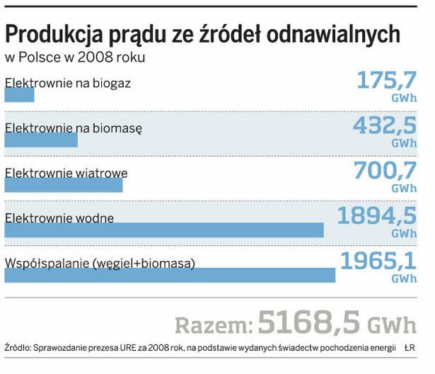 Produkcja prądu ze źródeł odnawialnych