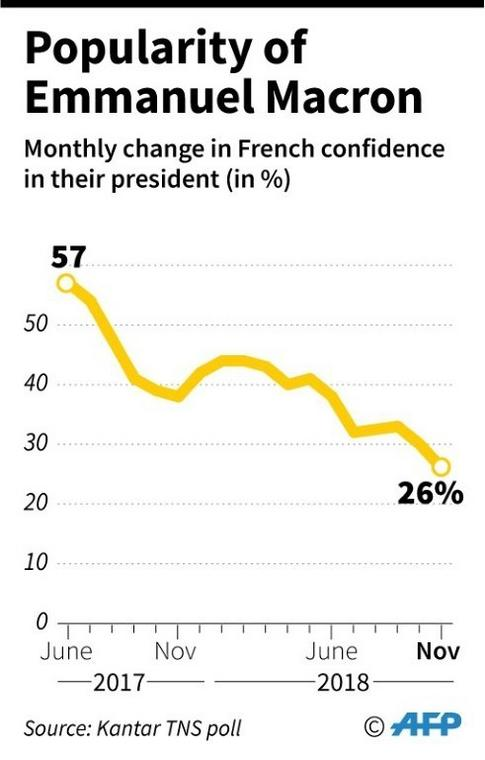 Only 26% of French people have confidence in their president to resolve the country's problems, according to an opinion poll by Kantar TNS in November 2018.