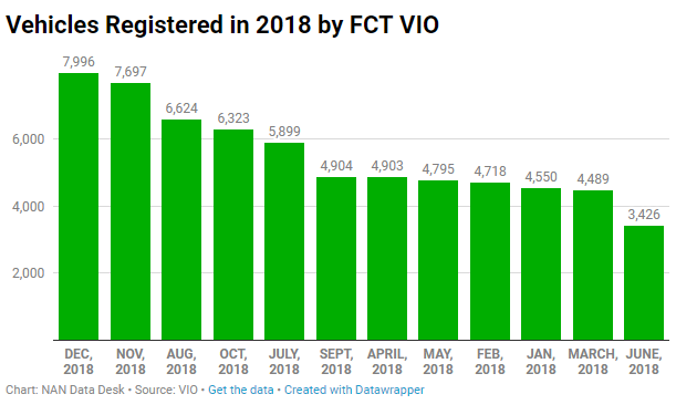 Registered vehicles by FCT VIO