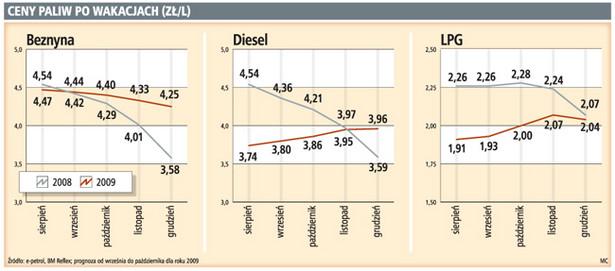 Ceny paliw po wakacjach (zł/l)