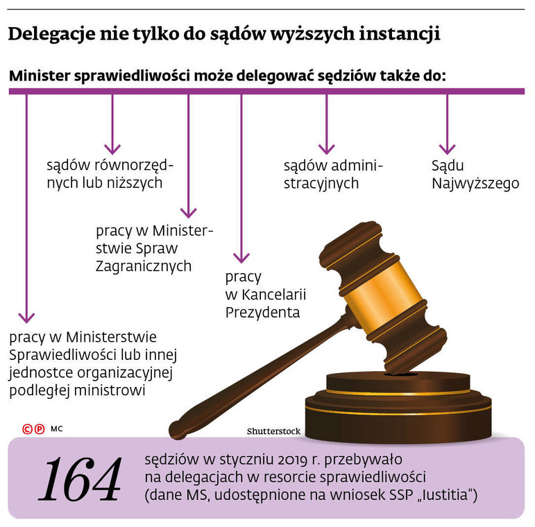 Delegacje nie tylko do sądów wyższych instancji