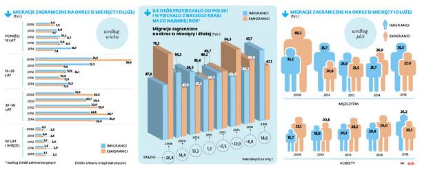 Migracje zagraniczne na okres 12 miesięcy i dłużej