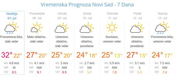 Beograd U Zoni Opasnosti Stiže Nam Veliko Nevreme Iz Italije