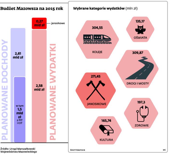 Budżet Mazowsza na 2015 rok