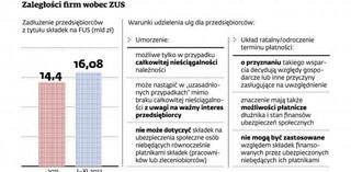 Rośnie zadłużenie firm w ZUS, ale przedsiębiorcy nie walczą o ulgi w płatnościach