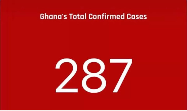 Ghana's current COVID-19 case count