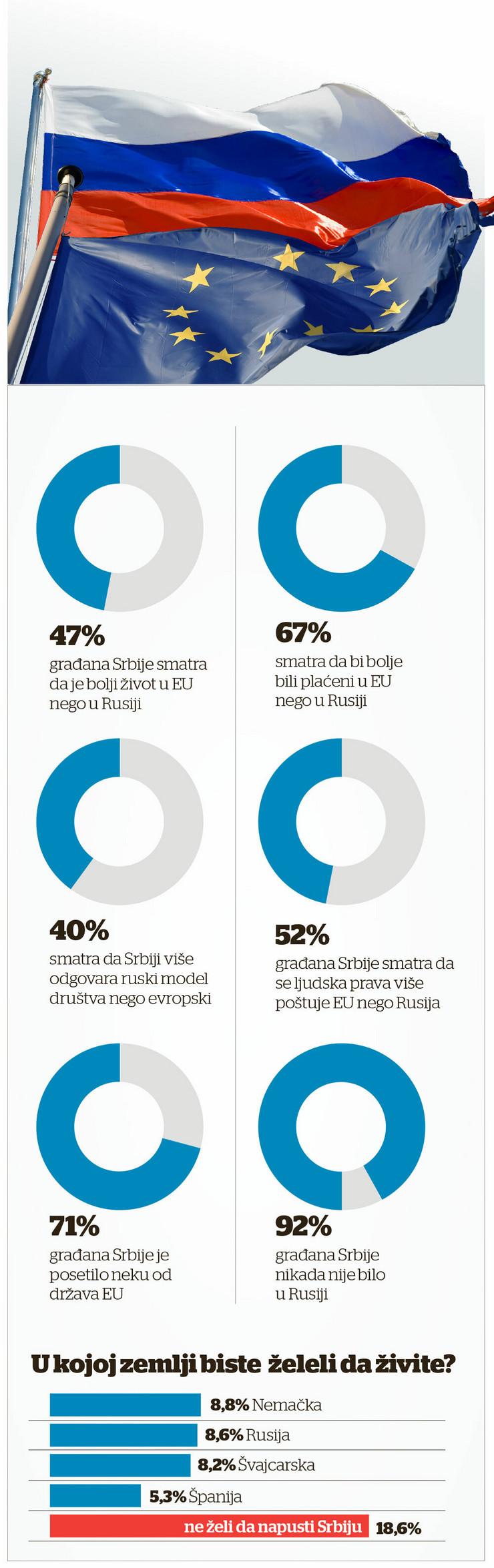EU RUSIJA grafika