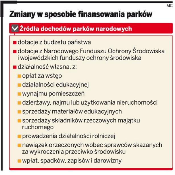 Zmiany w sposobie finansowania parków