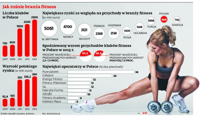 Jak rośnie branża fitness