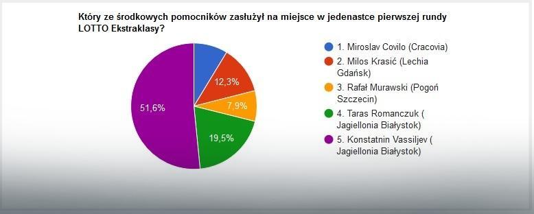 Wyniki głosowania na najlepszych środkowych pomocników pierwszej rundy sezonu LOTTO Ekstraklasy