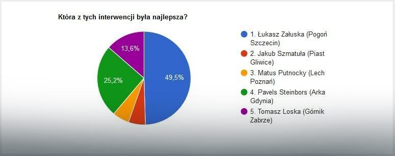 Wyniki głosowania na najlepszą interwencję 16. kolejki Ekstraklasy