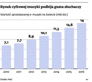 Nadchodzą ponadkrajowe licencje na e-muzykę. Polscy dystrybutorzy będą mogli ominąć ZAiKS?
