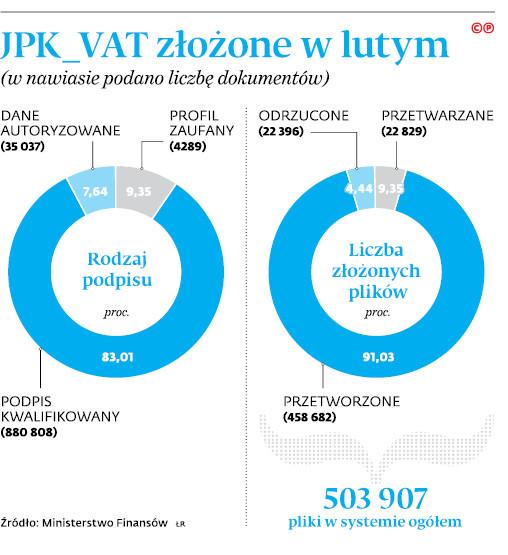 JPK_VAT złożone w lutym