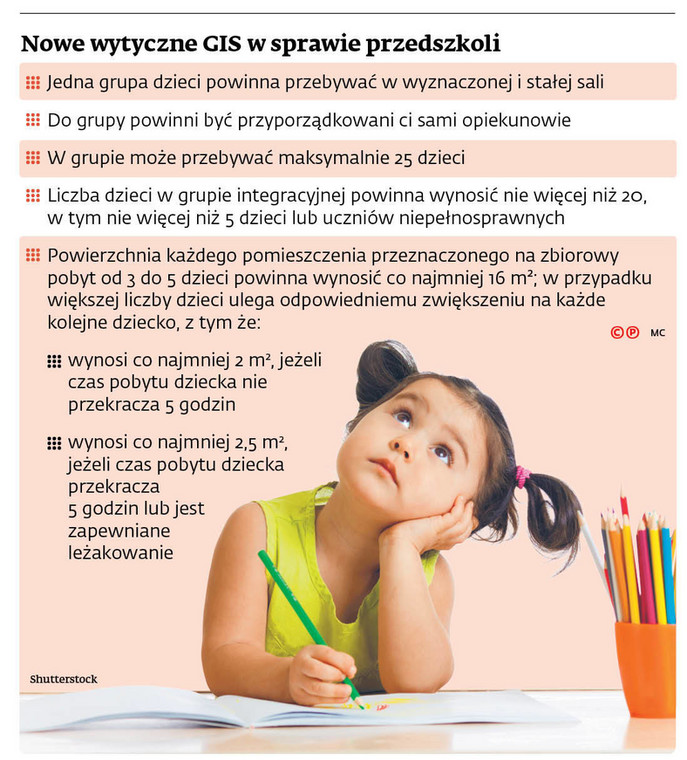 Nowe wytyczne GIS w sprawie przedszkoli
